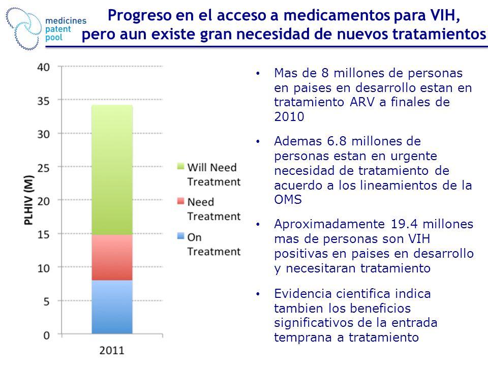 Mas de 8 millones de personas en paises en desarrollo estan en tratamiento ARV a finales de 2010 Ademas 6.8 millones de personas estan en urgente necesidad de tratamiento de acuerdo a los lineamientos de la OMS Aproximadamente 19.4 millones mas de personas son VIH positivas en paises en desarrollo y necesitaran tratamiento Evidencia cientifica indica tambien los beneficios significativos de la entrada temprana a tratamiento Progreso en el acceso a medicamentos para VIH, pero aun existe gran necesidad de nuevos tratamientos