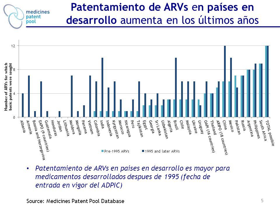 Patentamiento de ARVs en países en desarrollo aumenta en los últimos años 5 Source: Medicines Patent Pool Database Patentamiento de ARVs en paises en desarrollo es mayor para medicamentos desarrollados despues de 1995 (fecha de entrada en vigor del ADPIC)