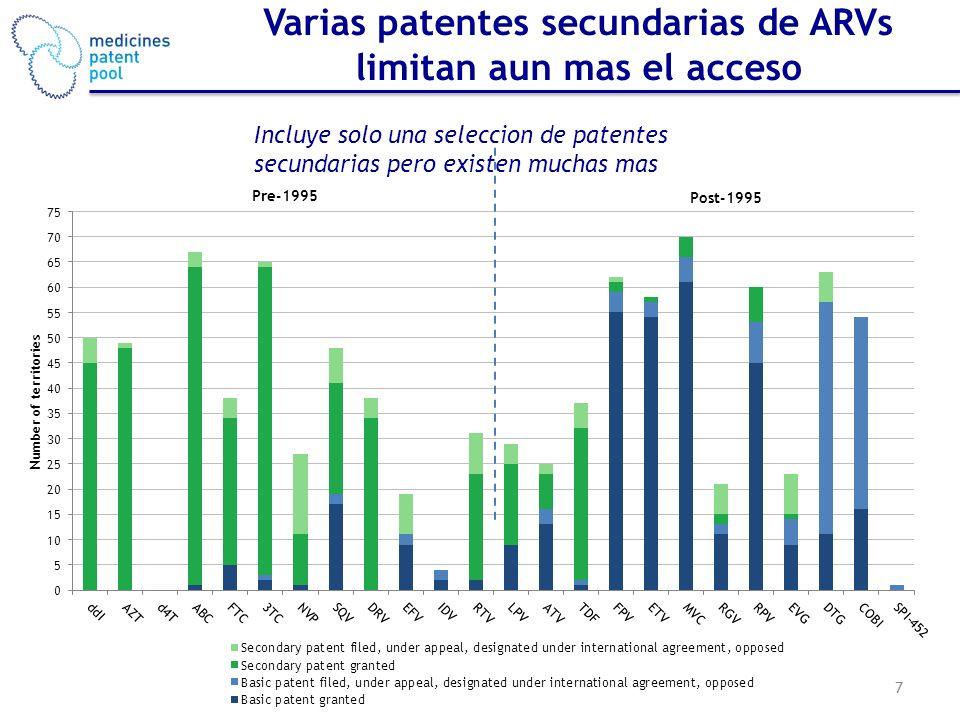 Varias patentes secundarias de ARVs limitan aun mas el acceso 7 Pre-1995 Post-1995 Incluye solo una seleccion de patentes secundarias pero existen muc