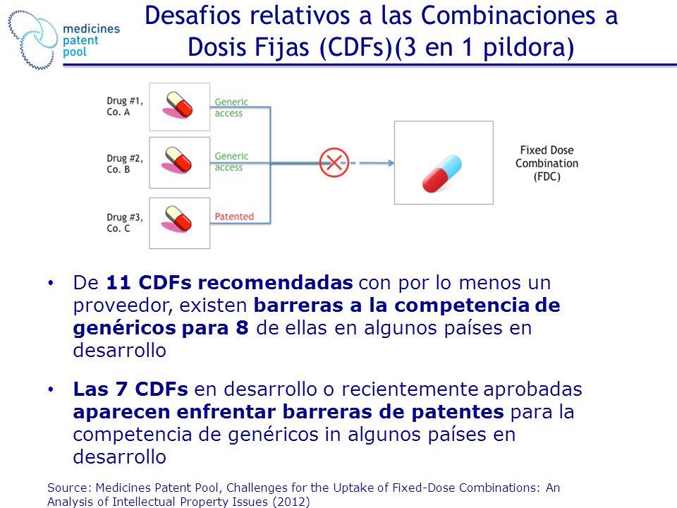 Desafios relativos a las Combinaciones a Dosis Fijas (CDFs)(3 en 1 pildora) De 11 CDFs recomendadas con por lo menos un proveedor, existen barreras a la competencia de genéricos para 8 de ellas en algunos países en desarrollo Las 7 CDFs en desarrollo o recientemente aprobadas aparecen enfrentar barreras de patentes para la competencia de genéricos in algunos países en desarrollo Source: Medicines Patent Pool, Challenges for the Uptake of Fixed-Dose Combinations: An Analysis of Intellectual Property Issues (2012)