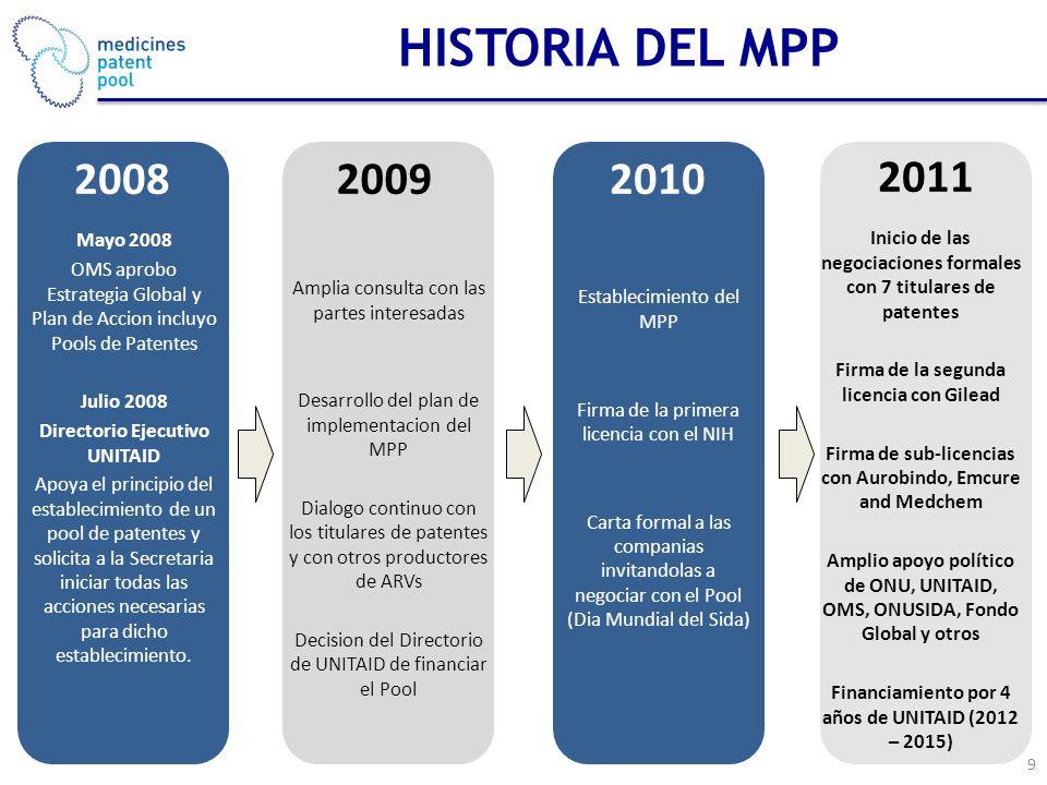 2011 Inicio de las negociaciones formales con 7 titulares de patentes Firma de la segunda licencia con Gilead Firma de sub-licencias con Aurobindo, Emcure and Medchem Amplio apoyo político de ONU, UNITAID, OMS, ONUSIDA, Fondo Global y otros Financiamiento por 4 años de UNITAID (2012 – 2015) 2009 Amplia consulta con las partes interesadas Desarrollo del plan de implementacion del MPP Dialogo continuo con los titulares de patentes y con otros productores de ARVs Decision del Directorio de UNITAID de financiar el Pool 2008 Mayo 2008 OMS aprobo Estrategia Global y Plan de Accion incluyo Pools de Patentes Julio 2008 Directorio Ejecutivo UNITAID Apoya el principio del establecimiento de un pool de patentes y solicita a la Secretaria iniciar todas las acciones necesarias para dicho establecimiento.