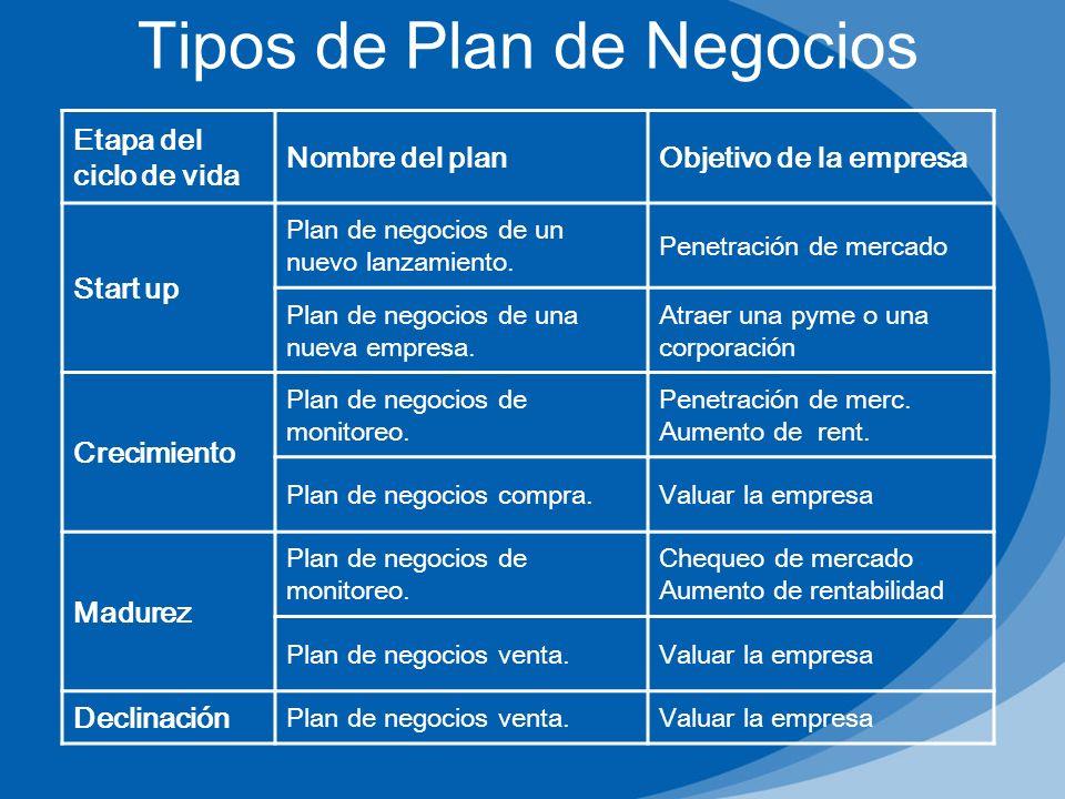 Etapa del ciclo de vida Nombre del planObjetivo de la empresa Start up Plan de negocios de un nuevo lanzamiento. Penetración de mercado Plan de negoci