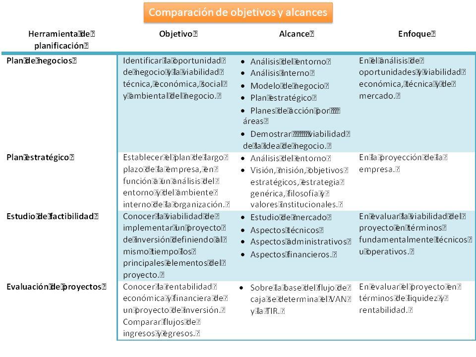 Comparación de objetivos y alcances