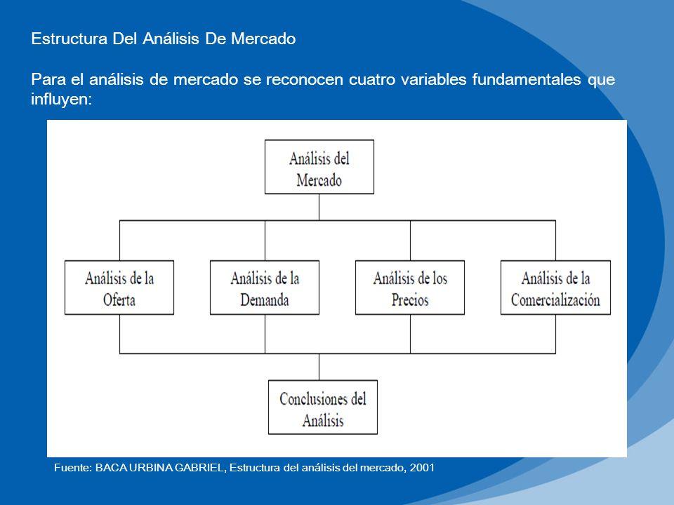 Estructura Del Análisis De Mercado Para el análisis de mercado se reconocen cuatro variables fundamentales que influyen: Fuente: BACA URBINA GABRIEL,