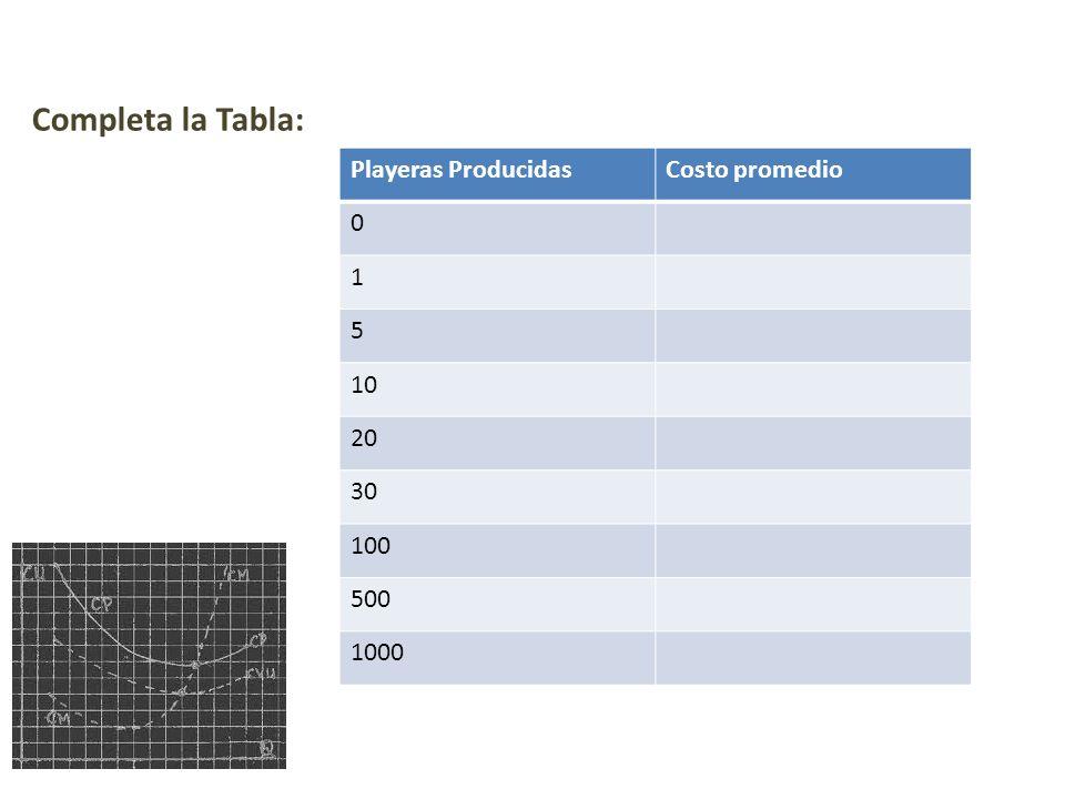 Completa la Tabla: Playeras ProducidasCosto promedio 0 1 5 10 20 30 100 500 1000