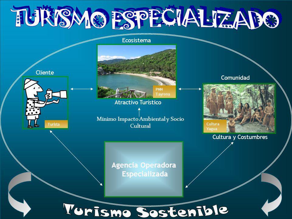 Agencia Operadora Especializada Cultura Yagua PNN Tayrona Turista Comunidad Ecosistema Cliente Atractivo Turístico Cultura y Costumbres Mínimo Impacto Ambiental y Socio Cultural