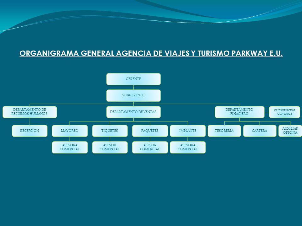 GERENTE SUBGERENTE DEPARTAMENTO DE RECURSOS HUMANOS DEPARTAMENTO DE VENTAS DEPARTAMENTO FINACIERO RECEPCION MAYOREO TIQUETES PAQUETES IMPLANTE ASESORA