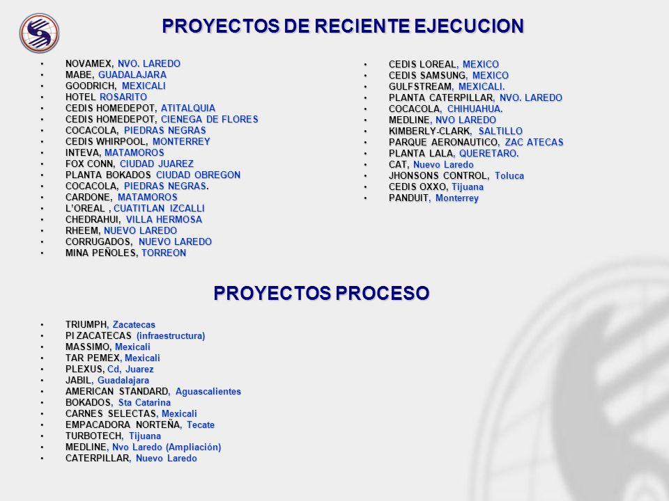 NOVAMEX, NVO. LAREDONOVAMEX, NVO. LAREDO MABE, GUADALAJARAMABE, GUADALAJARA GOODRICH, MEXICALIGOODRICH, MEXICALI HOTEL ROSARITOHOTEL ROSARITO CEDIS HO
