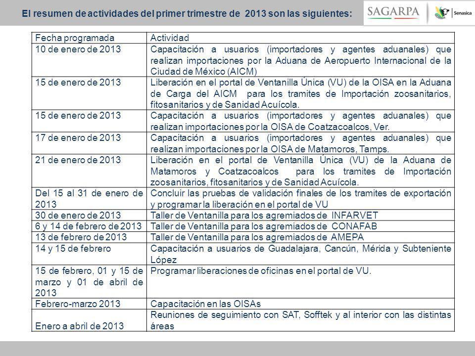 Fecha programadaActividad 10 de enero de 2013Capacitación a usuarios (importadores y agentes aduanales) que realizan importaciones por la Aduana de Ae