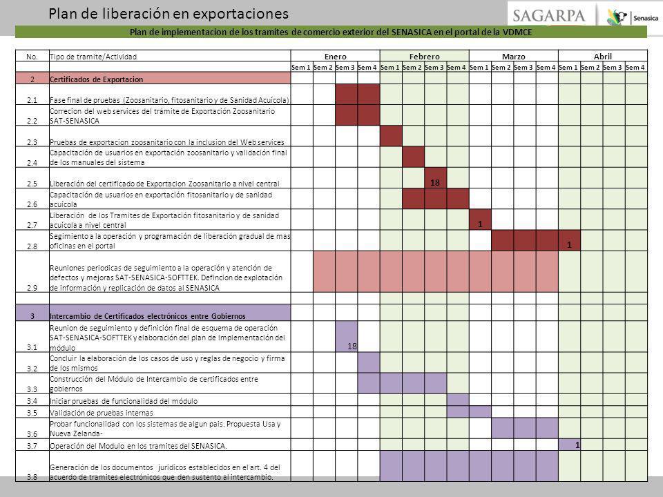 Plan de implementacion de los tramites de comercio exterior del SENASICA en el portal de la VDMCE No.Tipo de tramite/Actividad EneroFebreroMarzoAbril