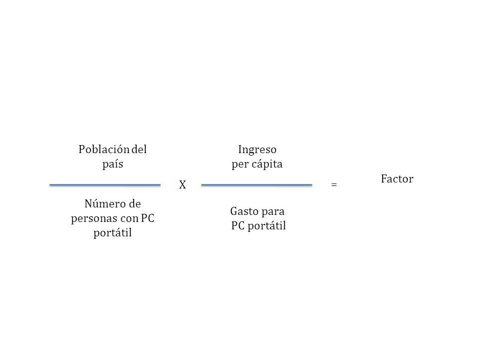 Población del país Número de personas con PC portátil Gasto para PC portátil Ingreso per cápita Factor X =