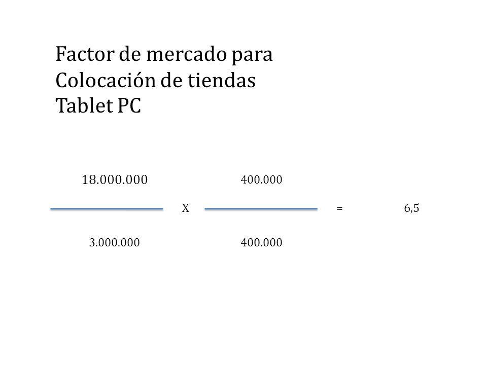 18.000.000 3.000.000400.000 X = 6,5 Factor de mercado para Colocación de tiendas Tablet PC