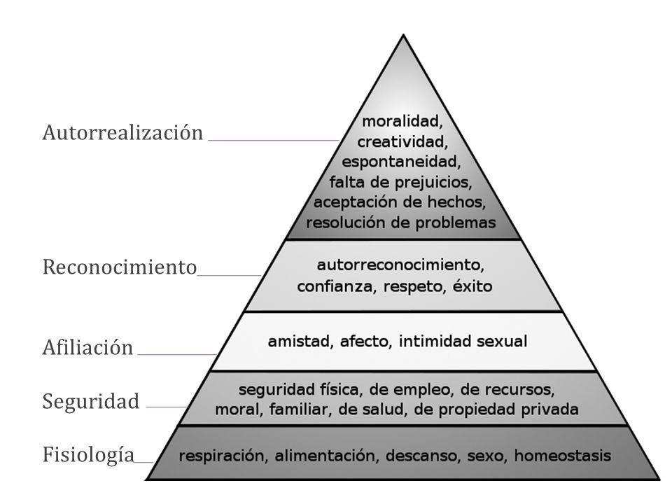 Autorrealización Reconocimiento Afiliación Seguridad Fisiología