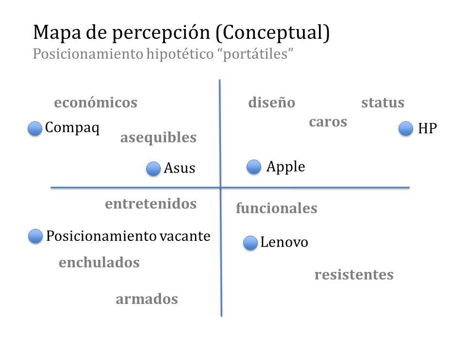 Mapa de percepción (Conceptual) Posicionamiento hipotético portátiles diseño caros status funcionales económicos resistentes asequibles Asus Compaq Ap