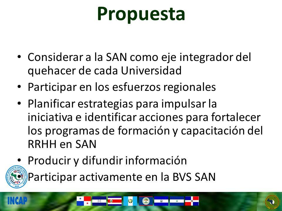 Propuesta Considerar a la SAN como eje integrador del quehacer de cada Universidad Participar en los esfuerzos regionales Planificar estrategias para