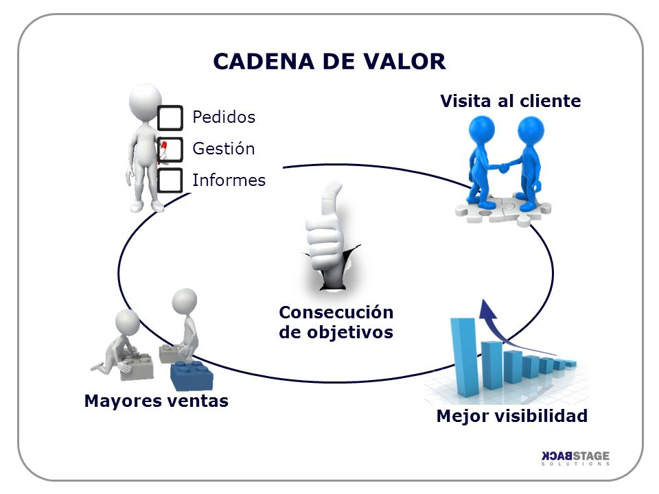 CADENA DE VALOR Mejor visibilidad Visita al cliente Pedidos Gestión Informes Mayores ventas Consecución de objetivos
