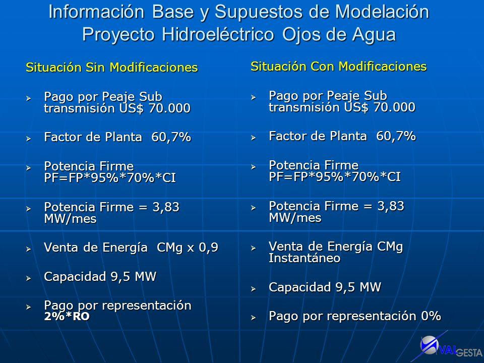 Información Base y Supuestos de Modelación Proyecto Hidroeléctrico Ojos de Agua Situación Sin Modificaciones Pago por Peaje Sub transmisión US$ 70.000