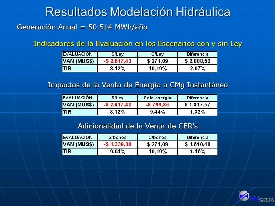 Resultados Modelación Hidráulica Generación Anual = 50.514 MWh/año Indicadores de la Evaluación en los Escenarios con y sin Ley Impactos de la Venta d
