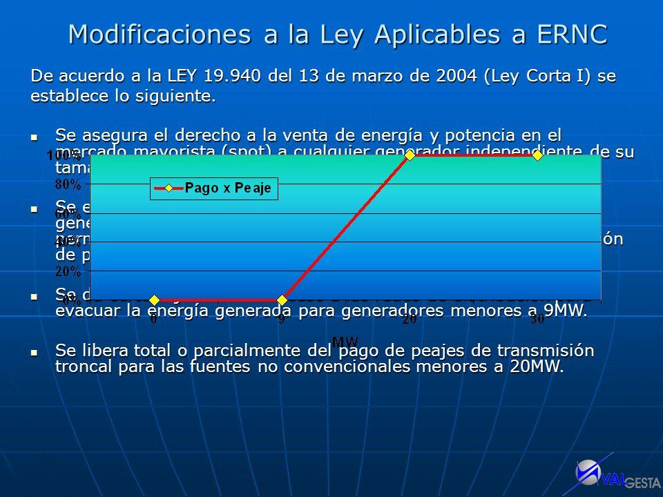 Modificaciones a la Ley Aplicables a ERNC De acuerdo a la LEY 19.940 del 13 de marzo de 2004 (Ley Corta I) se establece lo siguiente. Se asegura el de