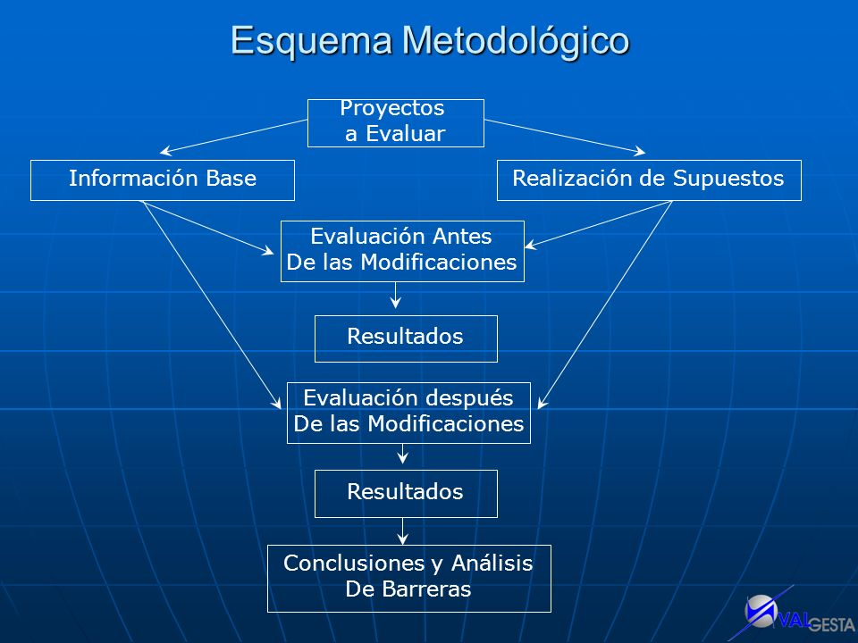Esquema Metodológico Proyectos a Evaluar Evaluación Antes De las Modificaciones Realización de Supuestos Resultados Información Base Conclusiones y An