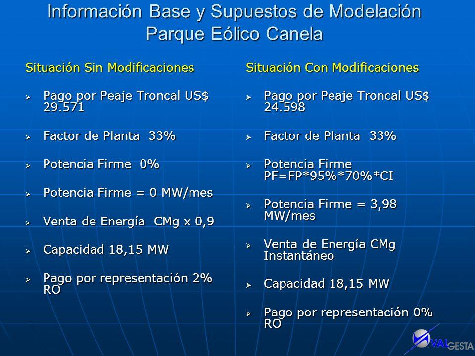 Información Base y Supuestos de Modelación Parque Eólico Canela Situación Sin Modificaciones Pago por Peaje Troncal US$ 29.571 Pago por Peaje Troncal