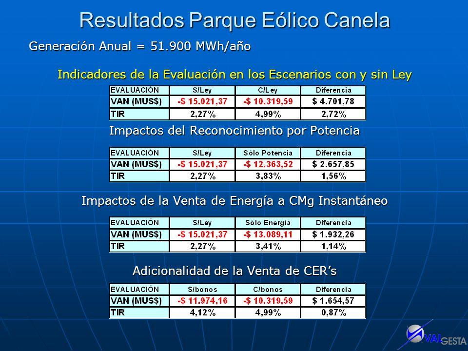 Resultados Parque Eólico Canela Generación Anual = 51.900 MWh/año Indicadores de la Evaluación en los Escenarios con y sin Ley Impactos del Reconocimi