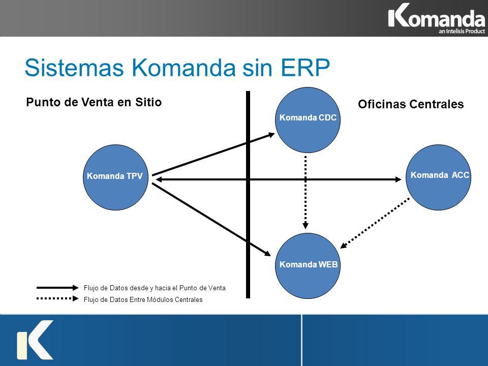Sistemas Komanda sin ERP Komanda TPV Komanda CDC Komanda ACC Komanda WEB Punto de Venta en Sitio Oficinas Centrales Flujo de Datos desde y hacia el Pu