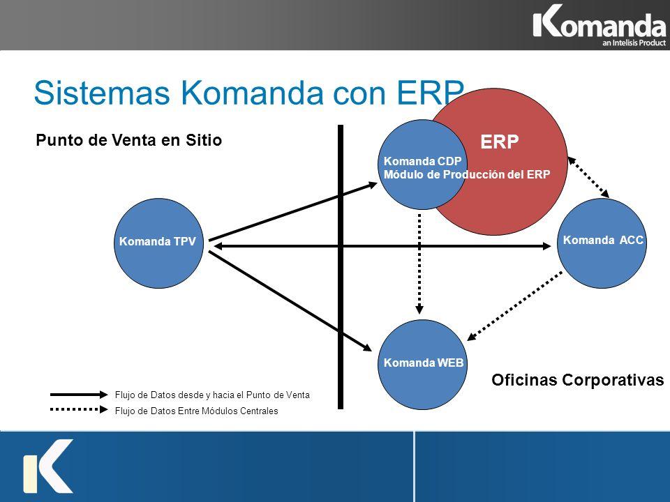 Sistemas Komanda con ERP Komanda TPV Komanda ACC Komanda WEB Punto de Venta en Sitio Oficinas Corporativas Flujo de Datos desde y hacia el Punto de Ve
