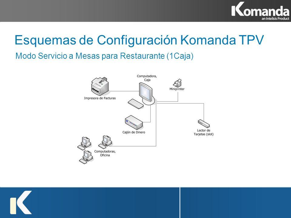 Esquemas de Configuración Komanda TPV Modo Servicio a Mesas para Restaurante (1Caja)