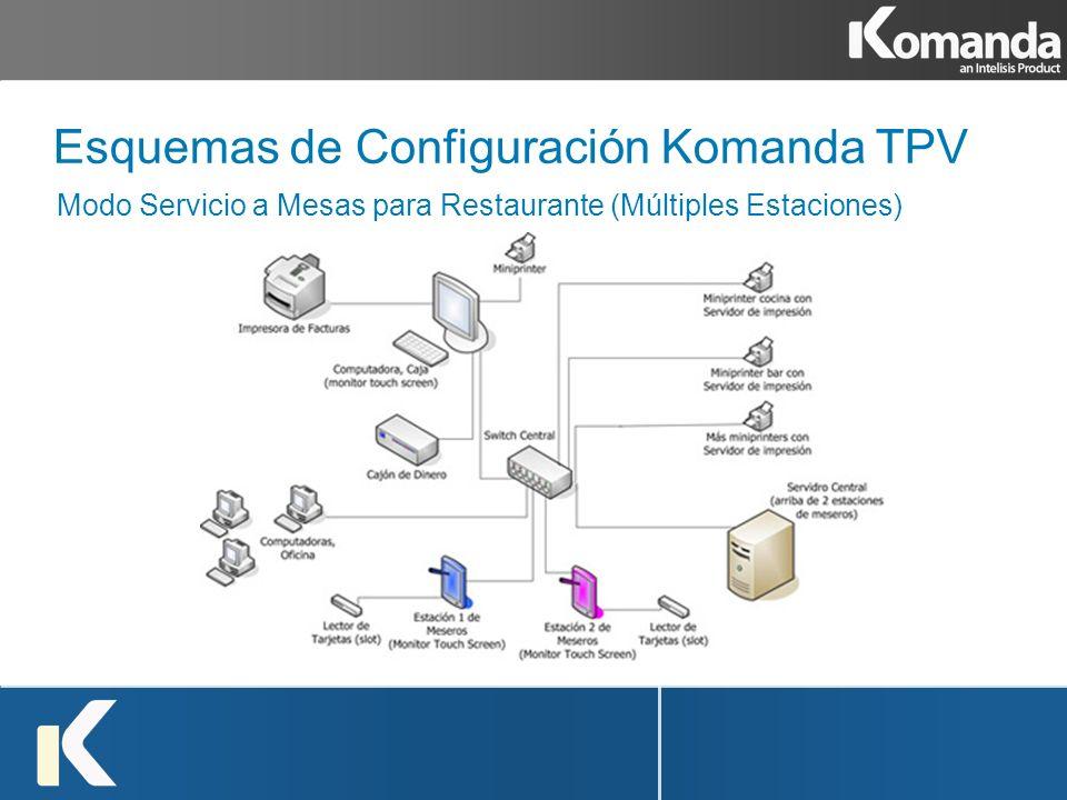 Esquemas de Configuración Komanda TPV Modo Servicio a Mesas para Restaurante (Múltiples Estaciones)