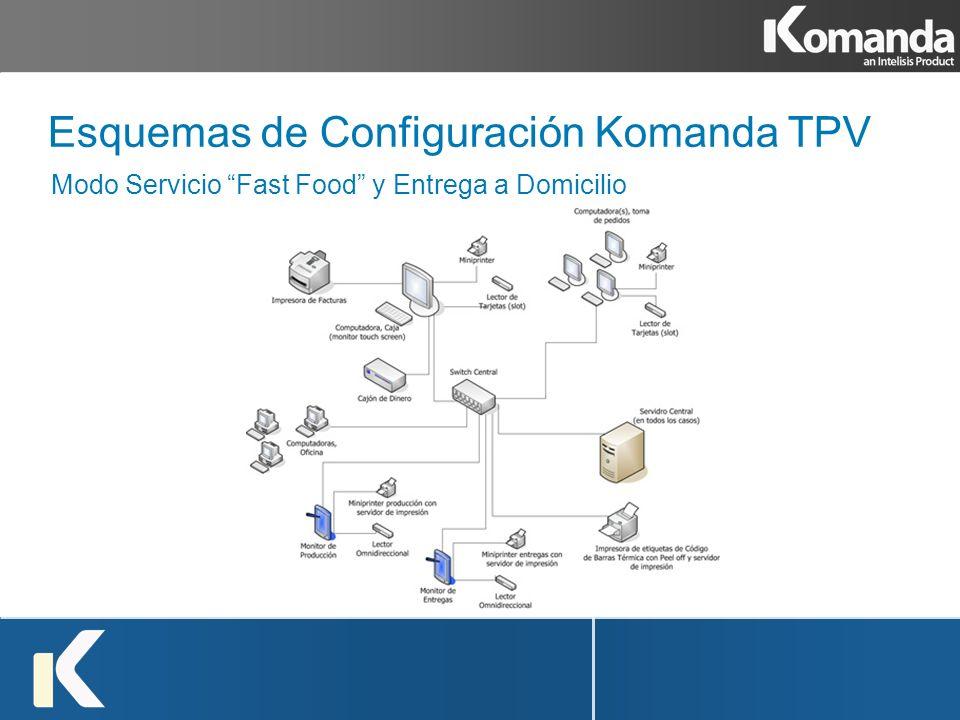 Esquemas de Configuración Komanda TPV Modo Servicio Fast Food y Entrega a Domicilio