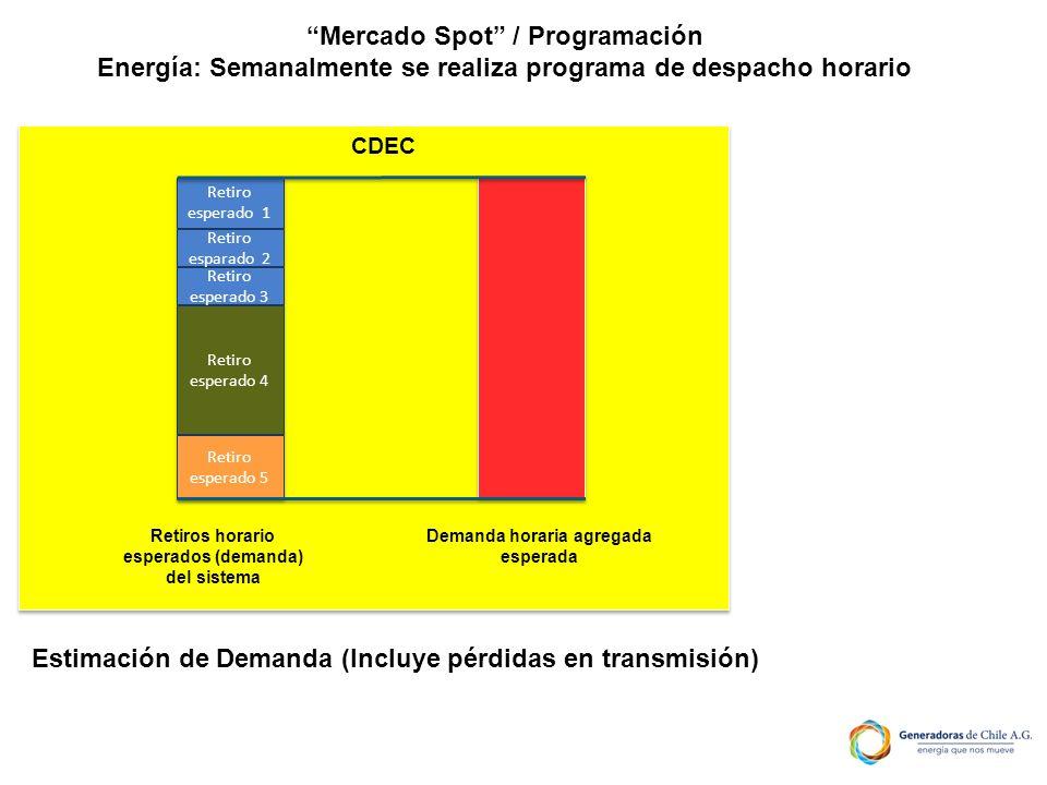 Mercado Spot / Programación Energía: Semanalmente se realiza programa de despacho horario CDEC Demanda horaria agregada esperada Retiro esperado 1 Ret