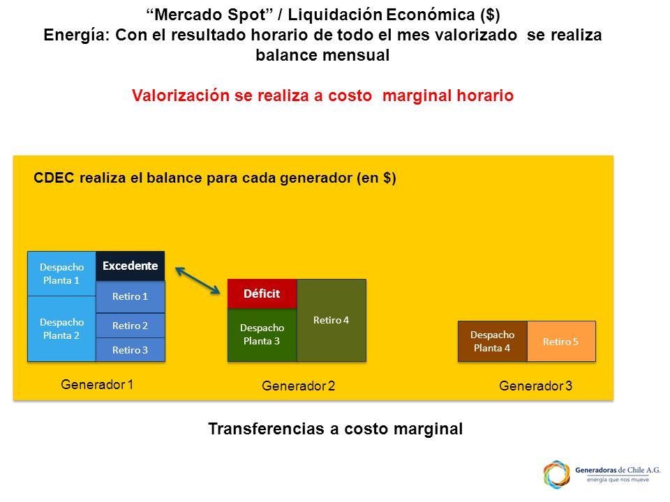 Mercado Spot / Liquidación Económica ($) Energía: Con el resultado horario de todo el mes valorizado se realiza balance mensual