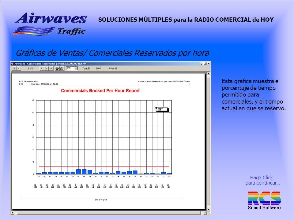 SOLUCIONES MÚLTIPLES para la RADIO COMERCIAL de HOY Gráficas de Ventas/ Comerciales Reservados por hora Esta grafica muestra el porcentaje de tiempo permitido para comerciales, y el tiempo actual en que se reservó.