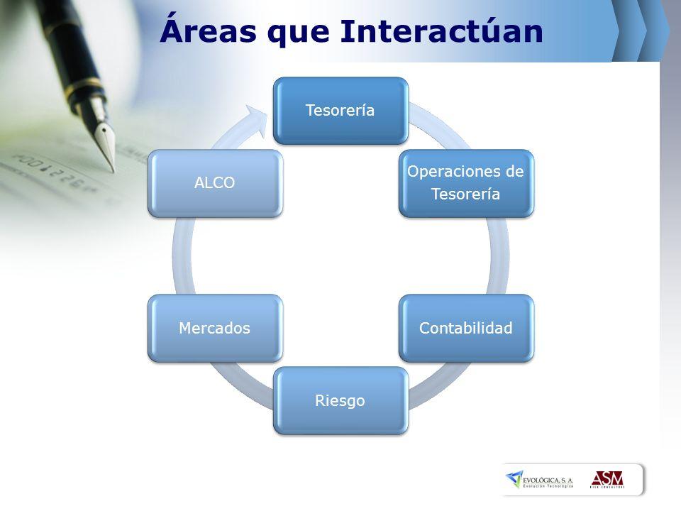 Áreas que Interactúan Tesorería Operaciones de Tesorería ContabilidadRiesgoMercadosALCO