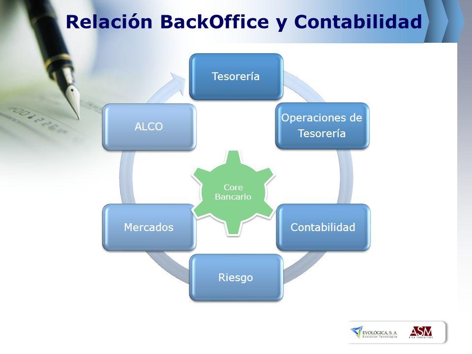 Relación BackOffice y Contabilidad Tesorería Operaciones de Tesorería ContabilidadRiesgoMercadosALCO Core Bancario