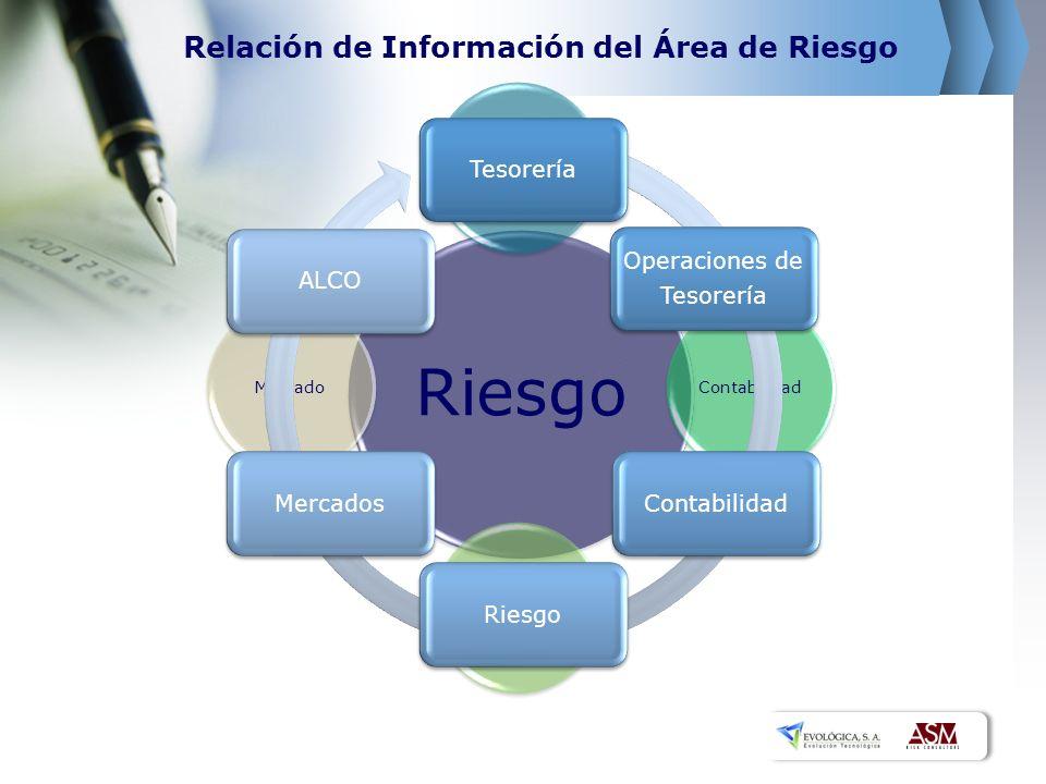 Relación de Información del Área de Riesgo Riesgo Otras ÁreasContabilidad Operaciones Y Tesorería Mercado Tesorería Operaciones de Tesorería Contabili