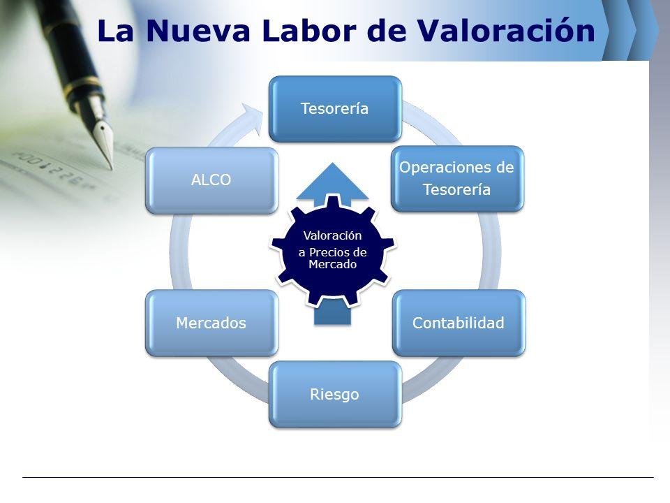 La Nueva Labor de Valoración Tesorería Operaciones de Tesorería ContabilidadRiesgoMercadosALCO Valoración a Precios de Mercado