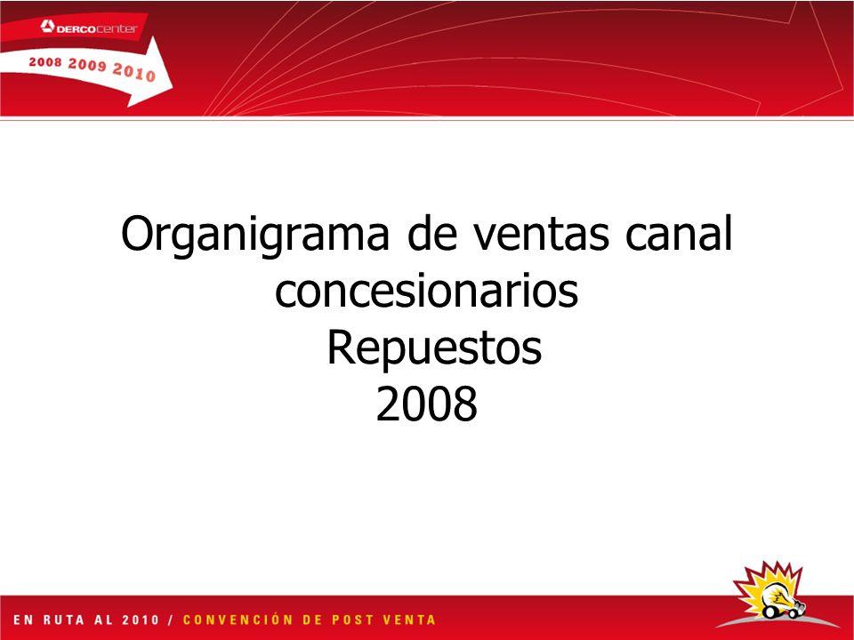 Organigrama de ventas canal concesionarios Repuestos 2008