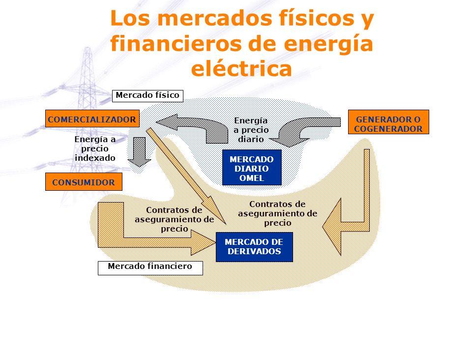 Mercado financiero Mercado físico MERCADO DIARIO OMEL CONSUMIDOR COMERCIALIZADORGENERADOR O COGENERADOR MERCADO DE DERIVADOS Energía a precio diario E