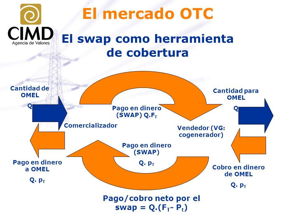 El mercado OTC Pago en dinero (SWAP) Q. p T Pago/cobro neto por el swap = Q.(F T - P t ) Pago en dinero (SWAP) Q.F T Cantidad de OMEL Q Pago en dinero