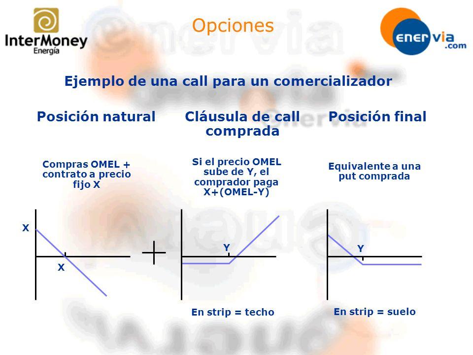Opciones Ejemplo de una call para un comercializador Posición naturalCláusula de call comprada Posición final Compras OMEL + contrato a precio fijo X