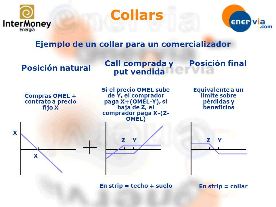Collars Posición natural Call comprada y put vendida Posición final Ejemplo de un collar para un comercializador Compras OMEL + contrato a precio fijo