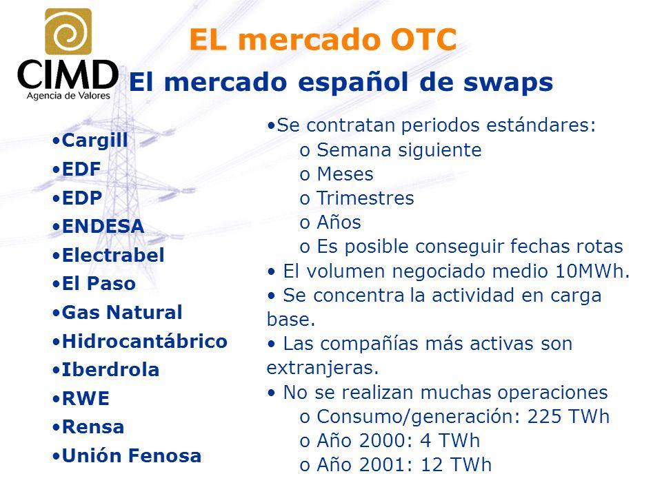 EL mercado OTC El mercado español de swaps Cargill EDF EDP ENDESA Electrabel El Paso Gas Natural Hidrocantábrico Iberdrola RWE Rensa Unión Fenosa Se c