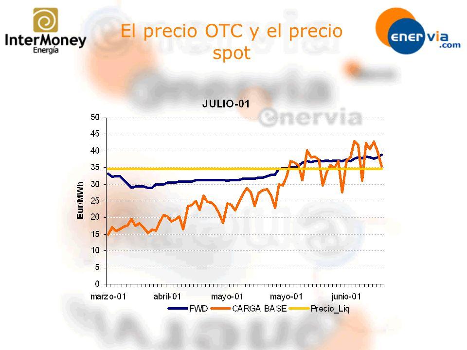 El precio OTC y el precio spot
