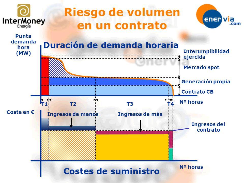 Costes de suministro Ingresos del contrato Mercado spot Riesgo de volumen en un contrato Nº horas Punta demanda hora (MW) Generación propia Contrato C