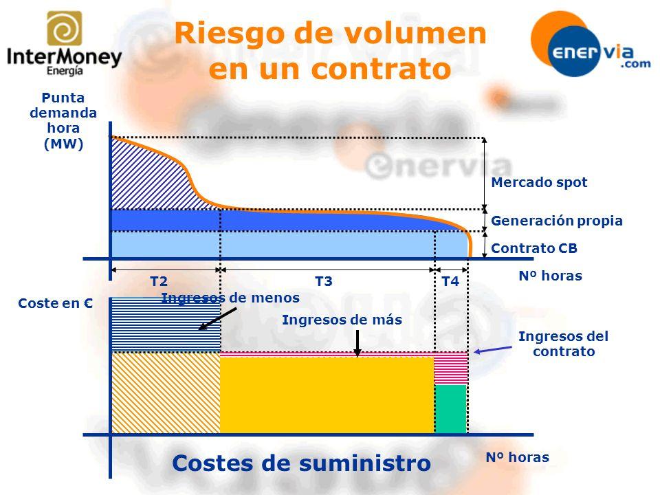 Nº horas Punta demanda hora (MW) Mercado spot Generación propia Contrato CB Coste en T3T4T2 Costes de suministro Ingresos del contrato Riesgo de volum