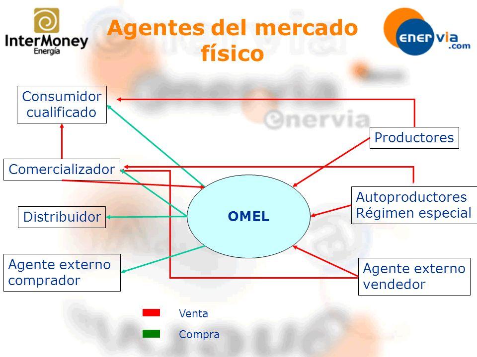 Agentes del mercado físico OMEL Productores Autoproductores Régimen especial Agente externo vendedor Consumidor cualificado Comercializador Distribuid