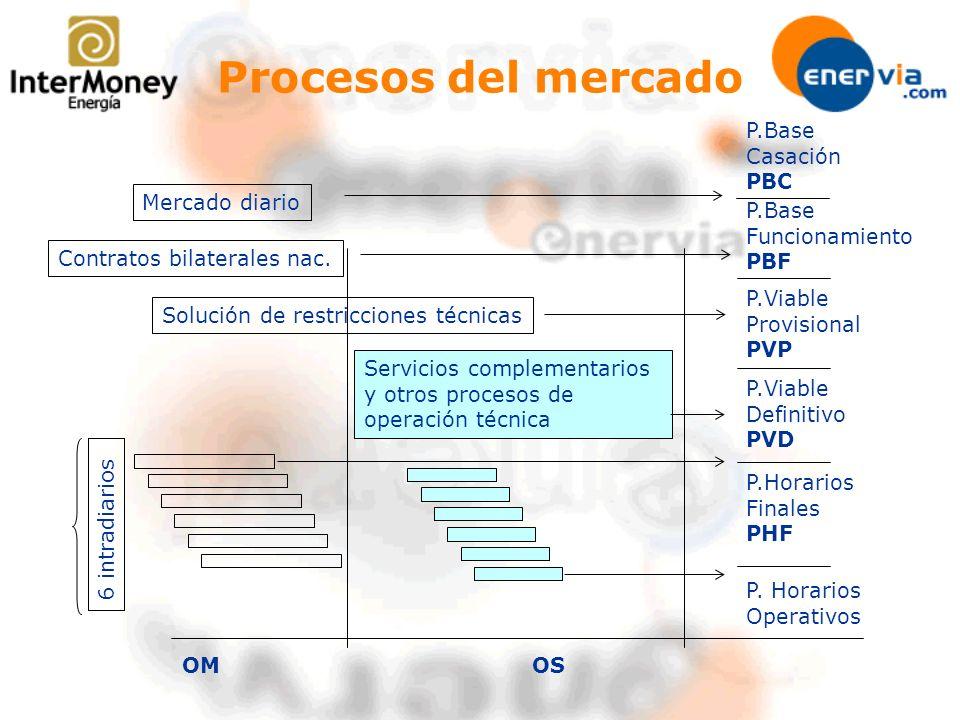 Mercado diario Periodo de programación: 24 horas del día siguiente Recepción de ofertas: hasta las 10.00 del día D-1 –Ofertas de venta: precio-cantidad y opcionalmente condiciones complejas.