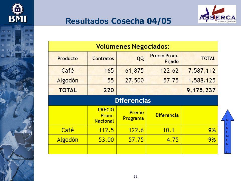 11 Resultados Cosecha 04/05 Volúmenes Negociados: ProductoContratosQQ Precio Prom. Fijado TOTAL Café165 61,875 122.62 7,587,112 Algodón5527,50057.75 1